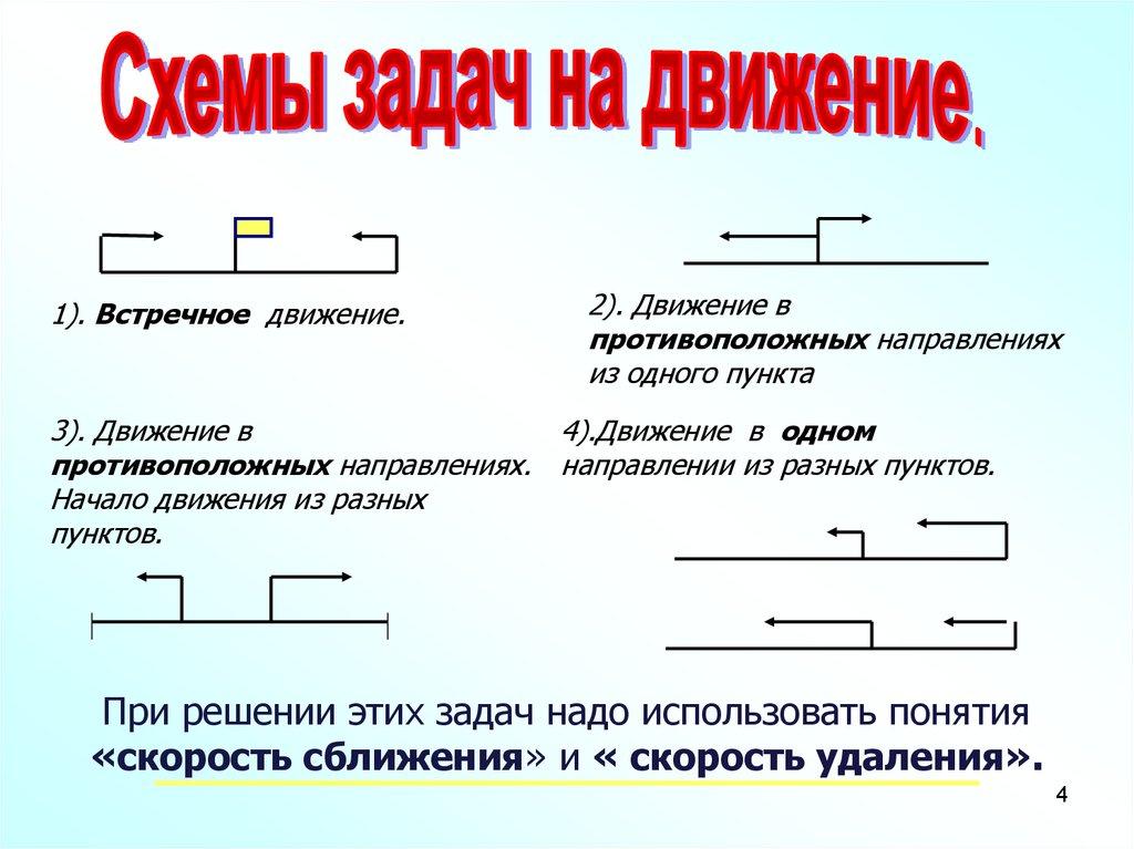 Как решить задачу на движение в противоположном 4 класс решение задач белошистая