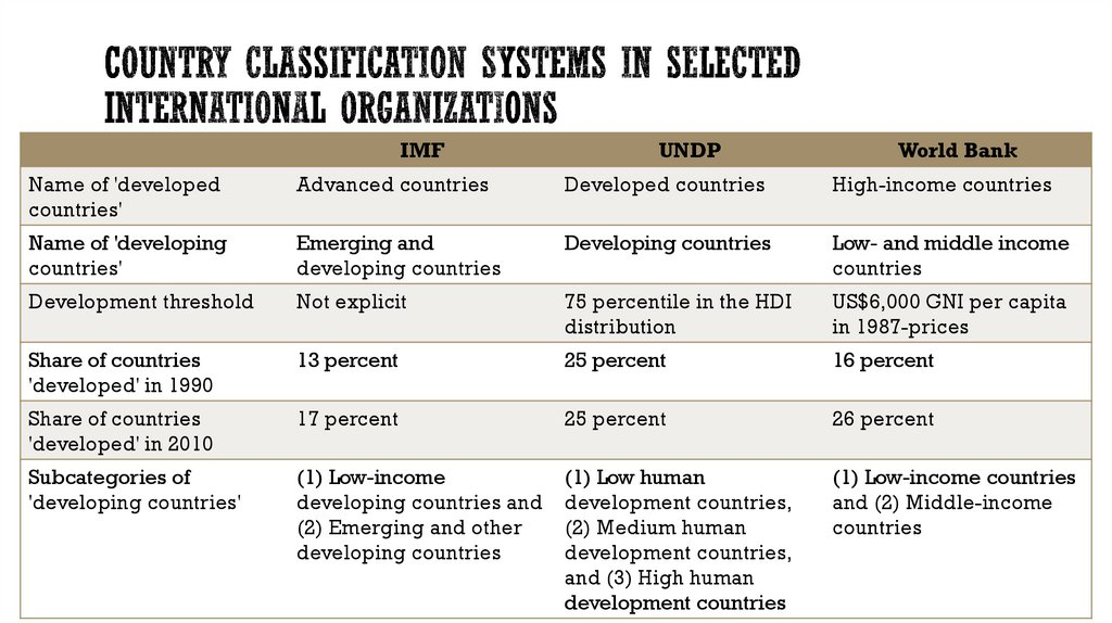 Country Classification Systems in Selected International Organizations
