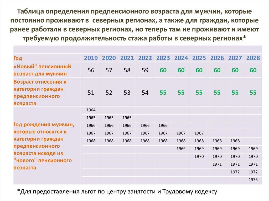 Статус предпенсионного возраста для мужчин недополученной пенсии за умершего мужа как получить