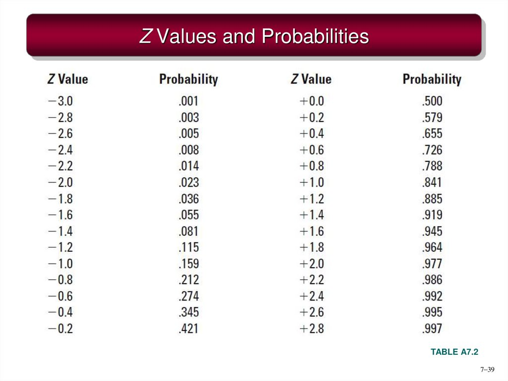 Z Values and Probabilities