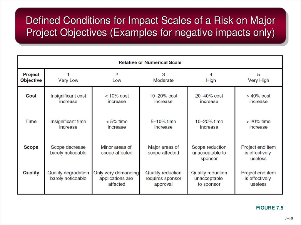 Defined Conditions for Impact Scales of a Risk on Major Project Objectives (Examples for negative impacts only)
