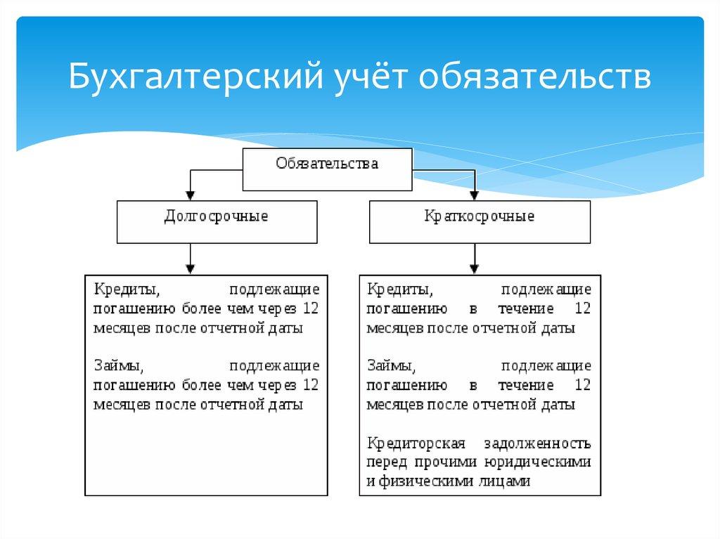 бухгалтерский учет имущества организации и источников его формирования курсовая работа