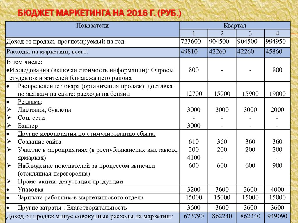 Бюджет на продвижение сайта в год софт продвижения сайта