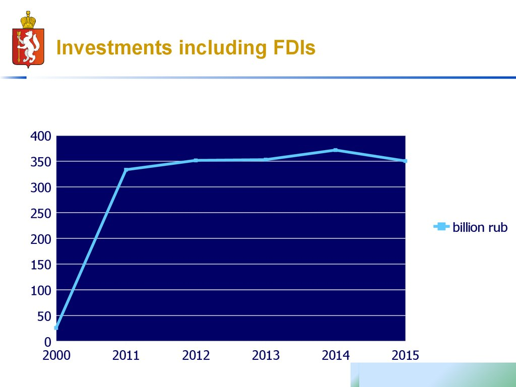 Investments including FDIs