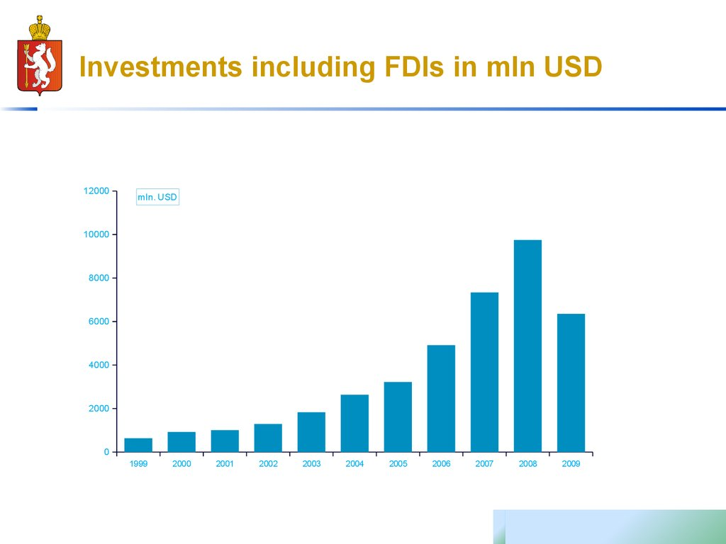 Investments including FDIs in mln USD