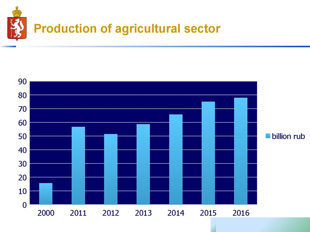 Production of agricultural sector
