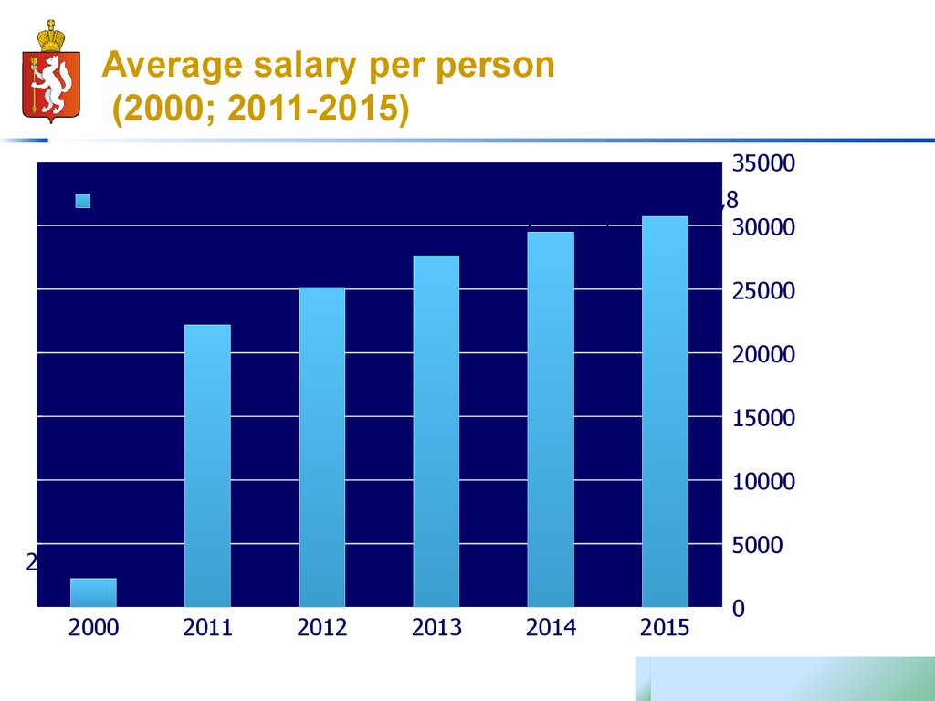 Average salary per person (2000; 2011-2015)