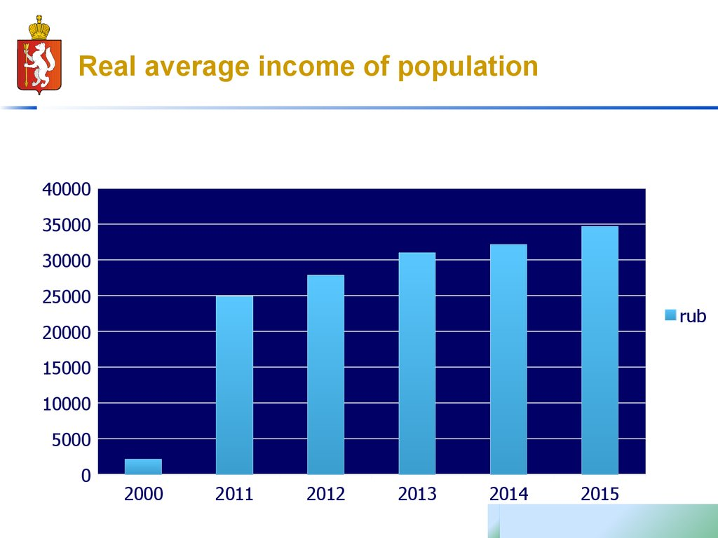 Real average income of population