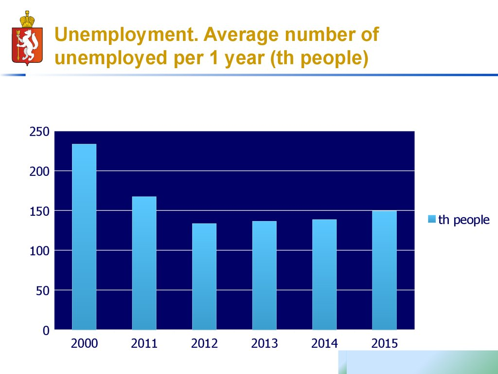 Unemployment. Average number of unemployed per 1 year (th people)