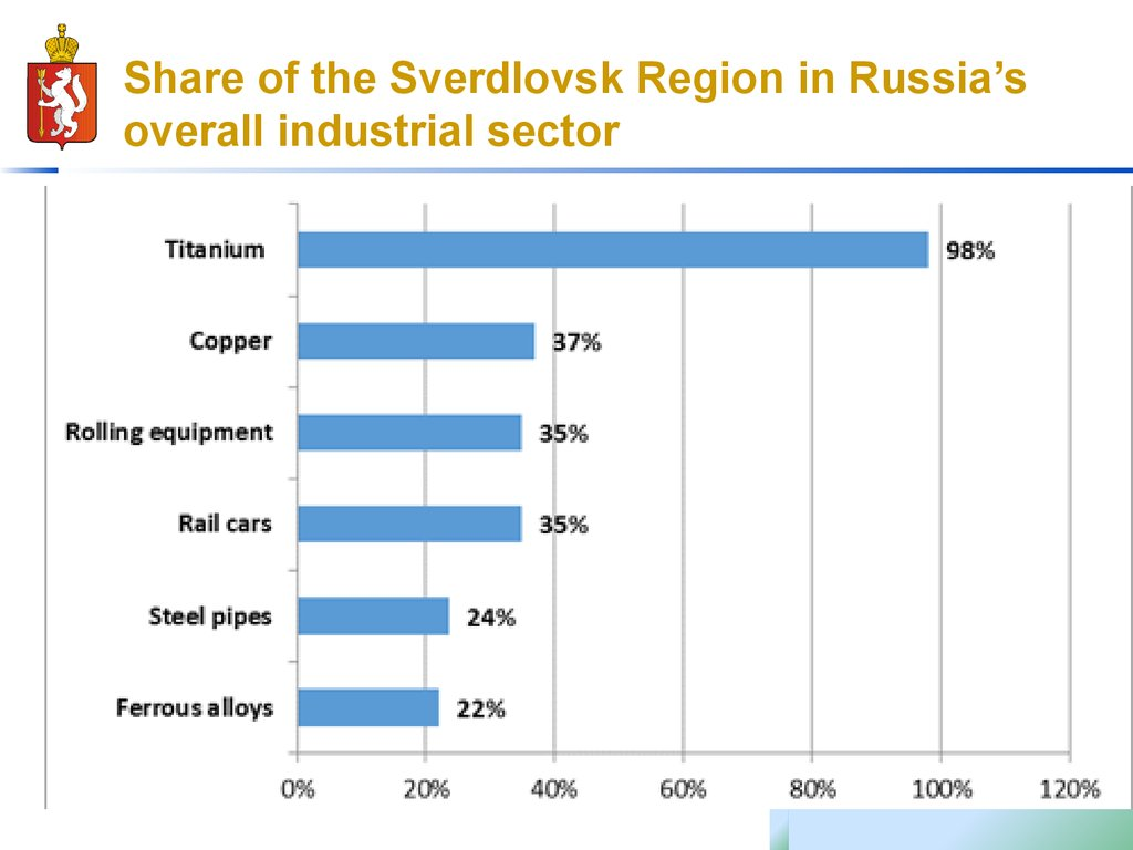 Share of the Sverdlovsk Region in Russia's overall industrial sector