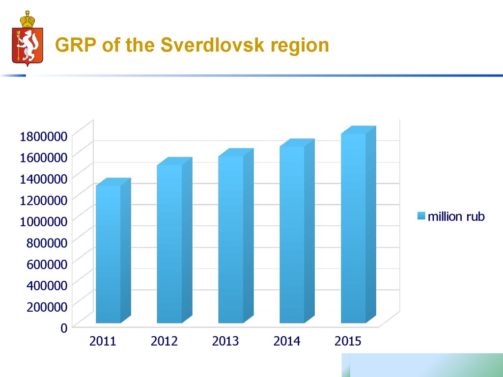 GRP of the Sverdlovsk region