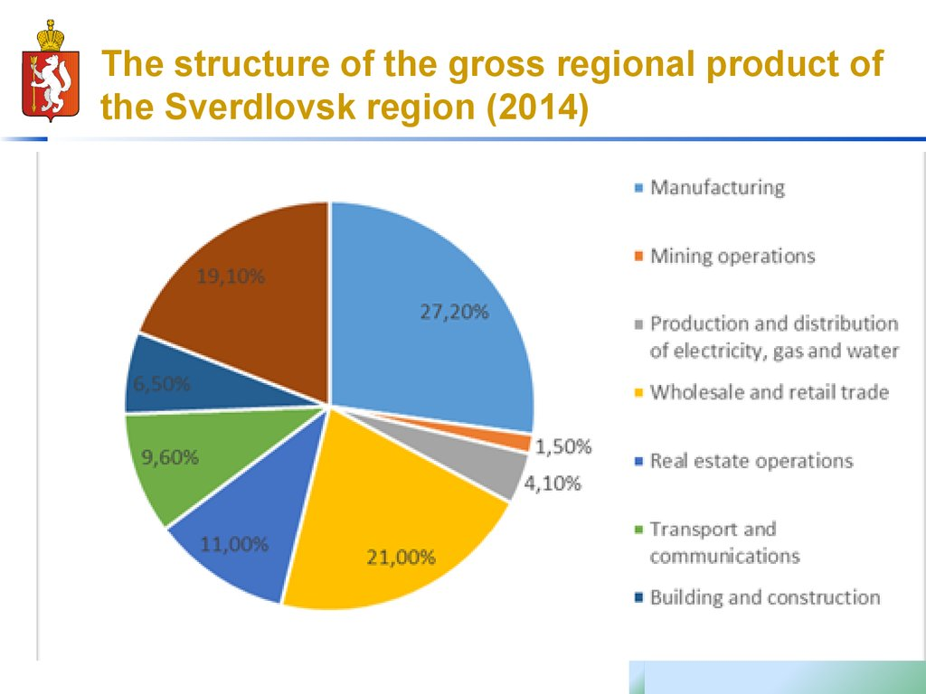 The structure of the gross regional product of the Sverdlovsk region (2014)