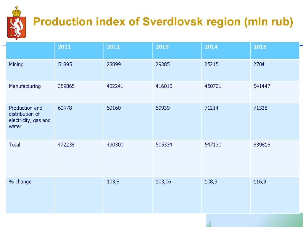 Production index of Sverdlovsk region (mln rub)