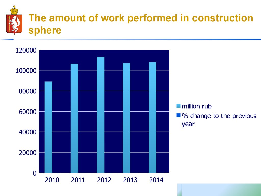 The amount of work performed in construction sphere