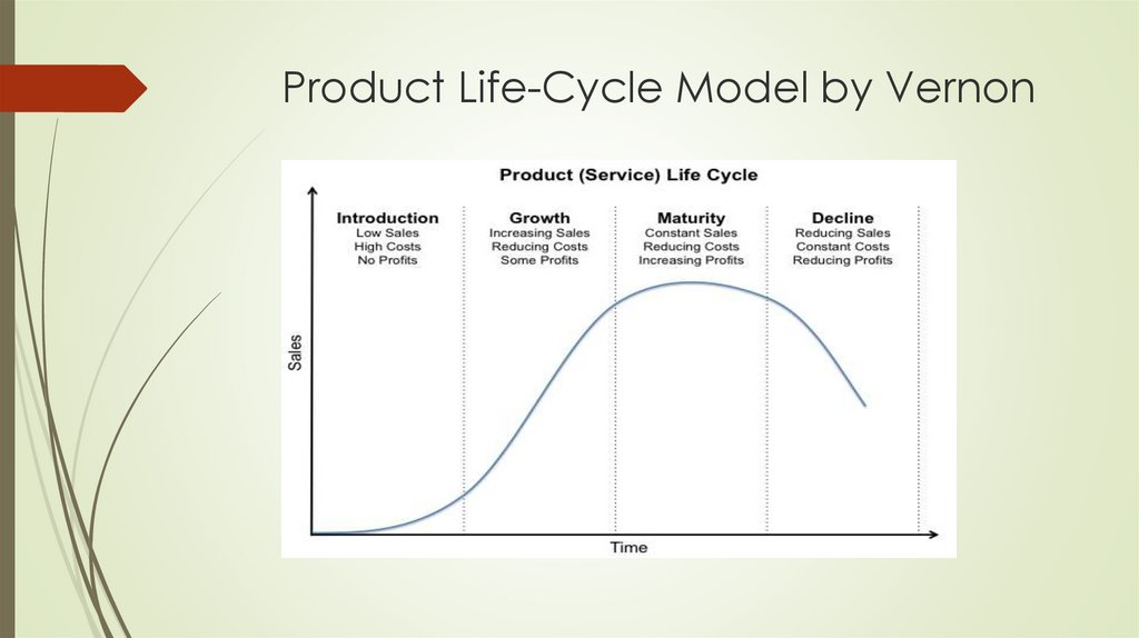 Product Life-Cycle Model by Vernon