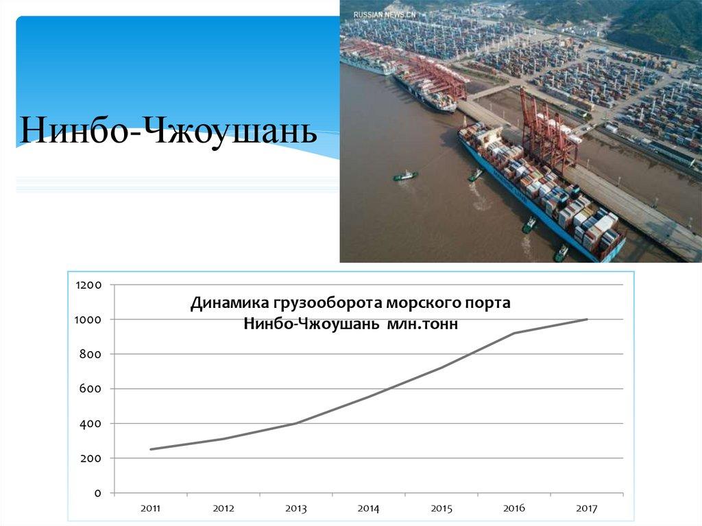 Порт дубай грузооборот 2017 квартира дубай снять