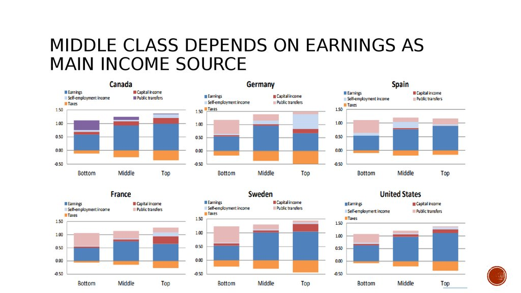 middle class depends on earnings as main income source