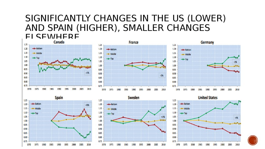 Significantly changes in the US (lower) and Spain (higher), smaller changes elsewhere