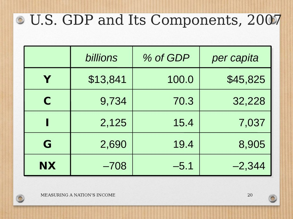 U.S. GDP and Its Components, 2007