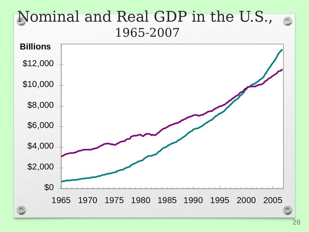 Nominal and Real GDP in the U.S., 1965-2007