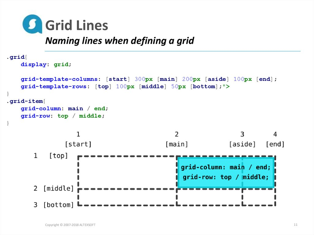 Grid Lines Naming lines when defining a grid