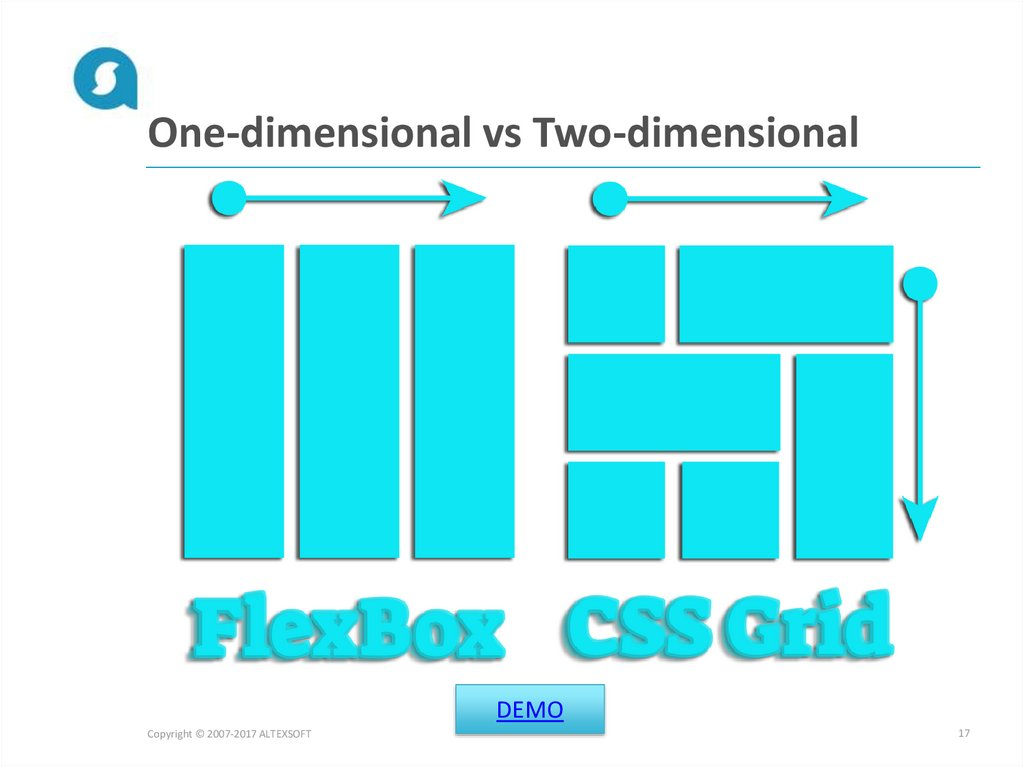 One-dimensional vs Two-dimensional