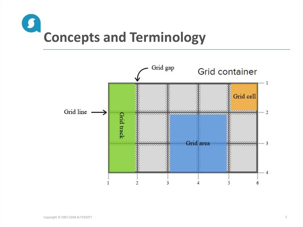 Concepts and Terminology