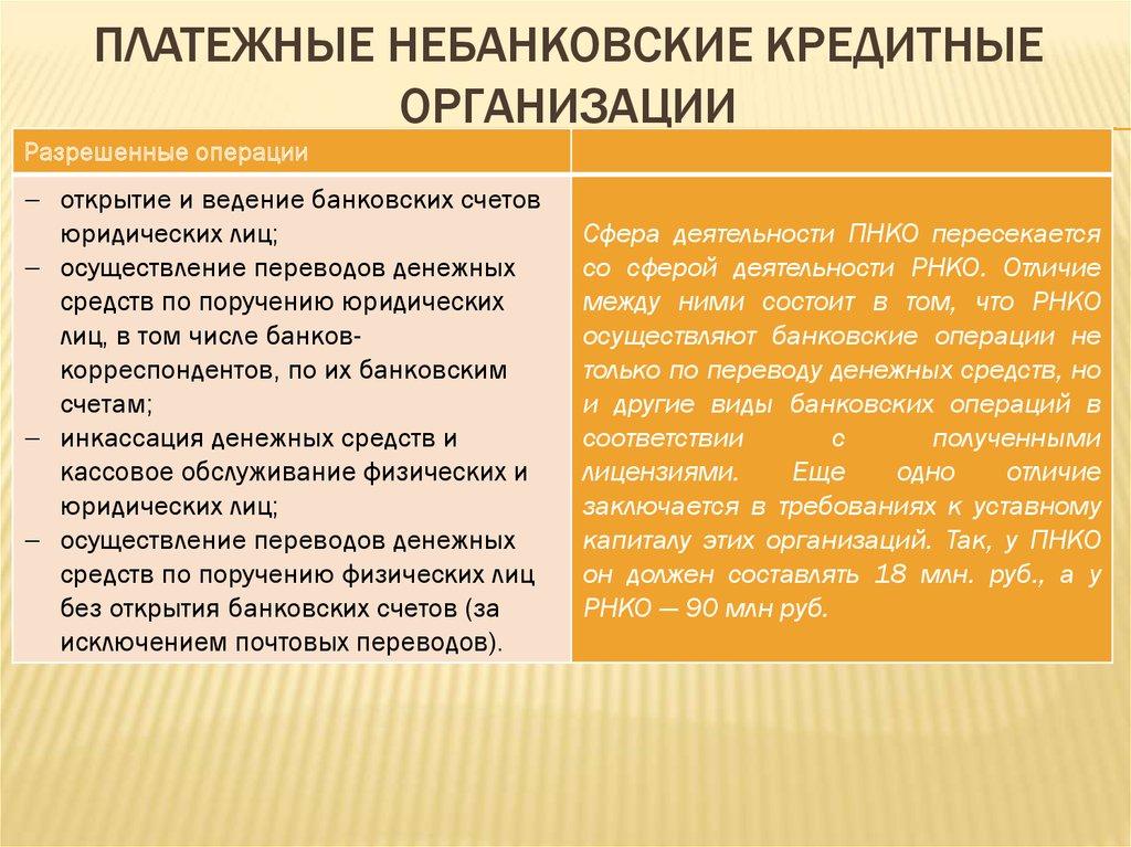 регистрация небанковской кредитной организации