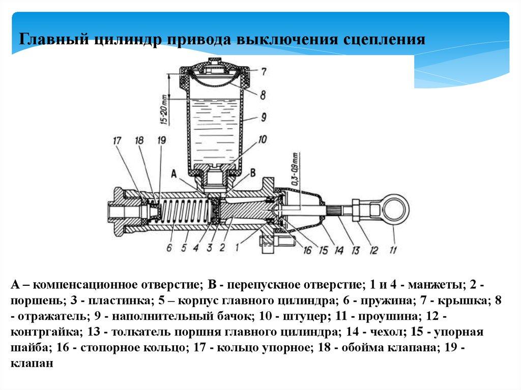 ремонт главного тормозного цилиндра в картинках это незаменимый минерал