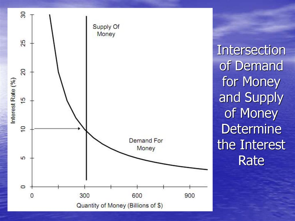 Intersection of Demand for Money and Supply of Money Determine the Interest Rate