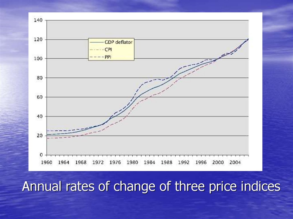 Annual rates of change of three price indices