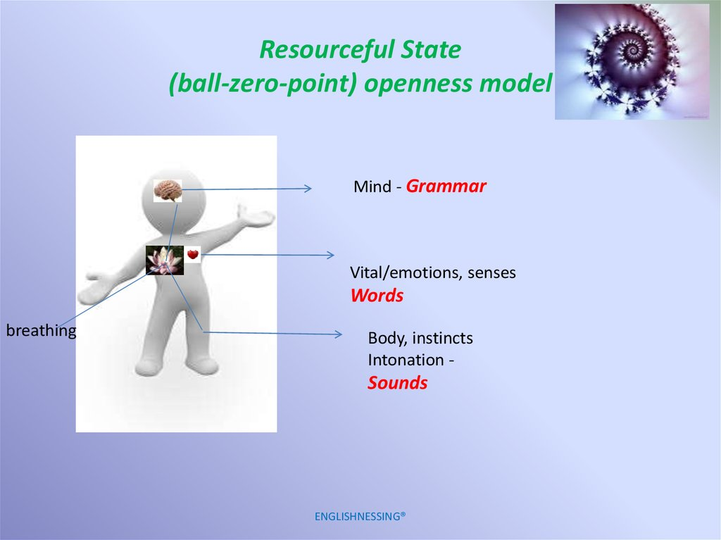 Resourceful State (ball-zero-point) openness model