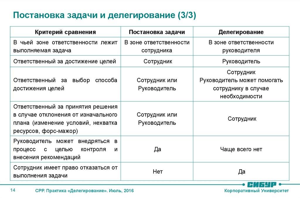 Решение задач о делегировании задачи по химии с решениями количество вещества