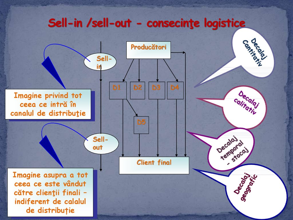 Sell-in /sell-out - consecinţe logistice