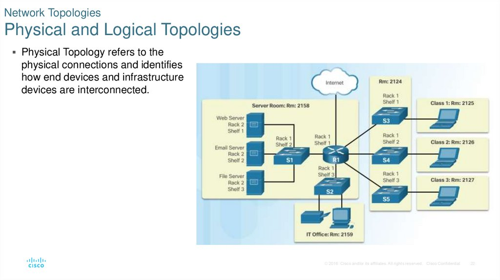 Network Topologies Physical and Logical Topologies