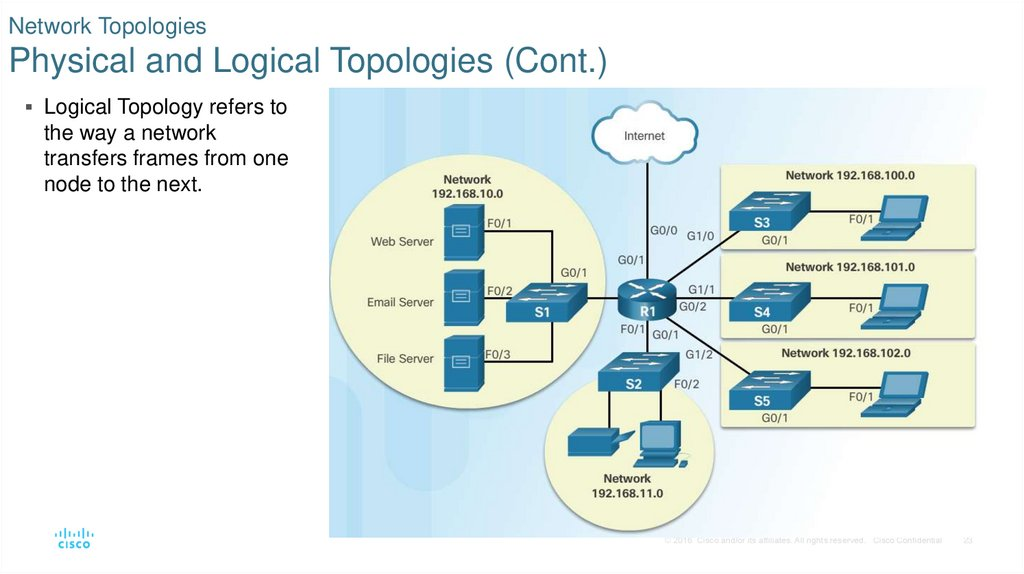Network Topologies Physical and Logical Topologies (Cont.)