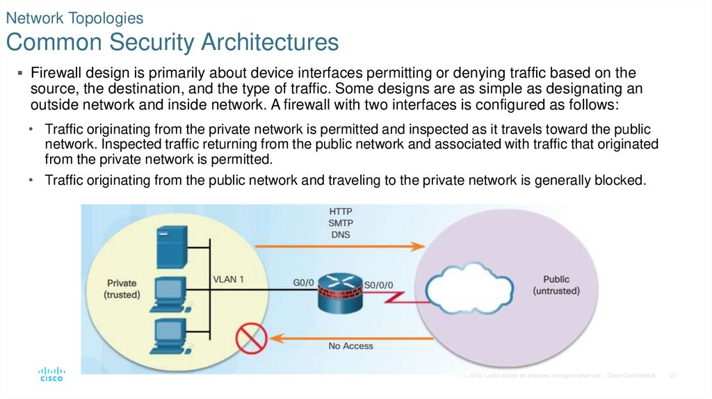 Network Topologies Common Security Architectures