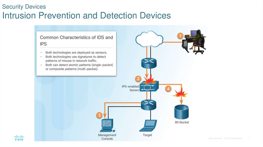 Security Devices Intrusion Prevention and Detection Devices