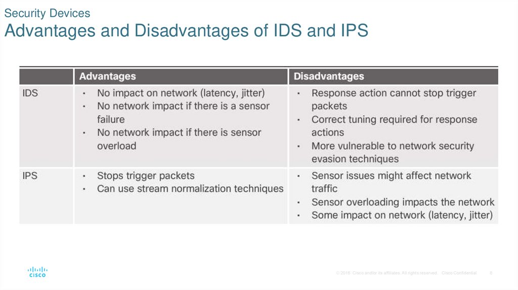 Security Devices Advantages and Disadvantages of IDS and IPS