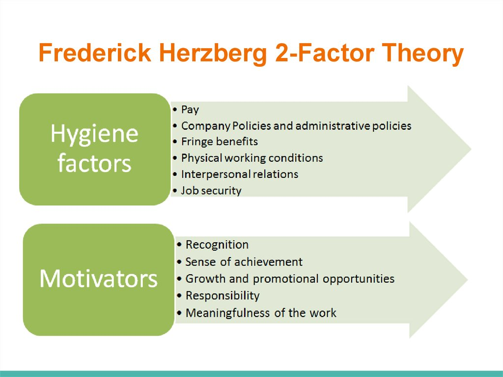herzbergs two factor theory Herzberg's two factor theory was adopted as the theoretical foundation for this study because the distinction between the hygiene and motivation factors of the theory was suitable in helping to identify factors that motivate the study's participants and for identifying what helped to increase their.