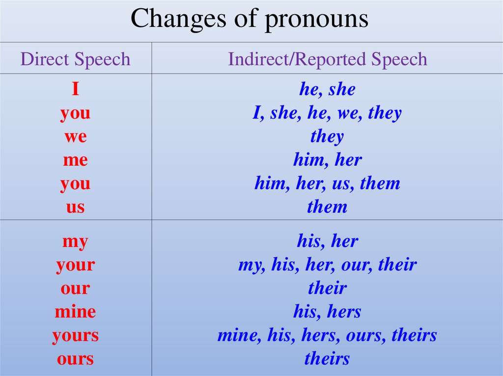 Changes of pronouns