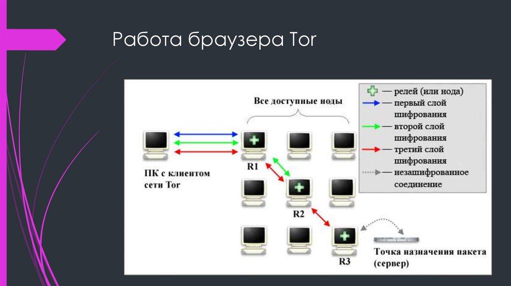 Поисковики в darknet hydraruzxpnew4af скачать тор браузер бесплатно для андроида на русском гидра