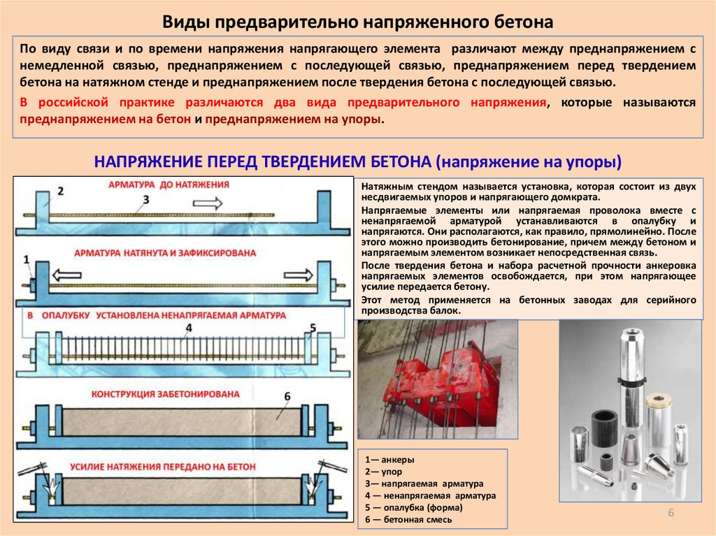 форма для арматуры и бетонной смеси