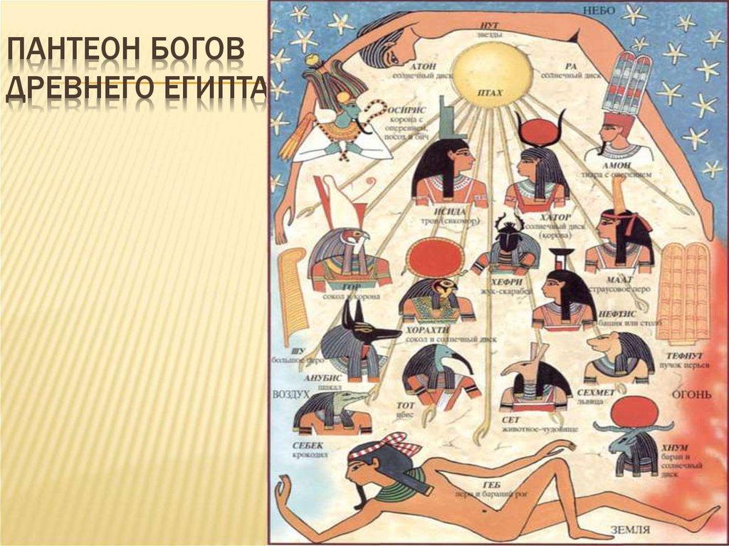 нашем канале пантеон египетских богов схема с картинками человека для