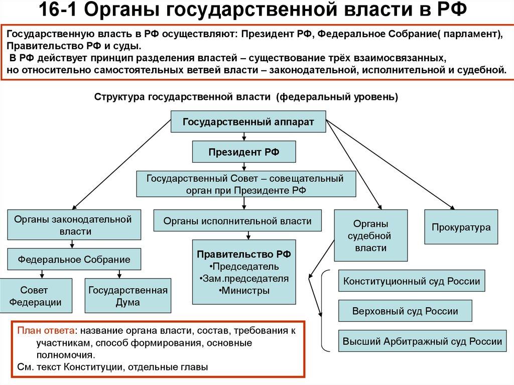 Органы власти в россии
