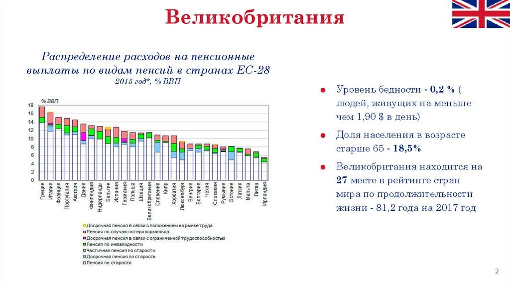 Пенсионные вклады 2015 год предпенсионный возраст в республике коми в 2021 году