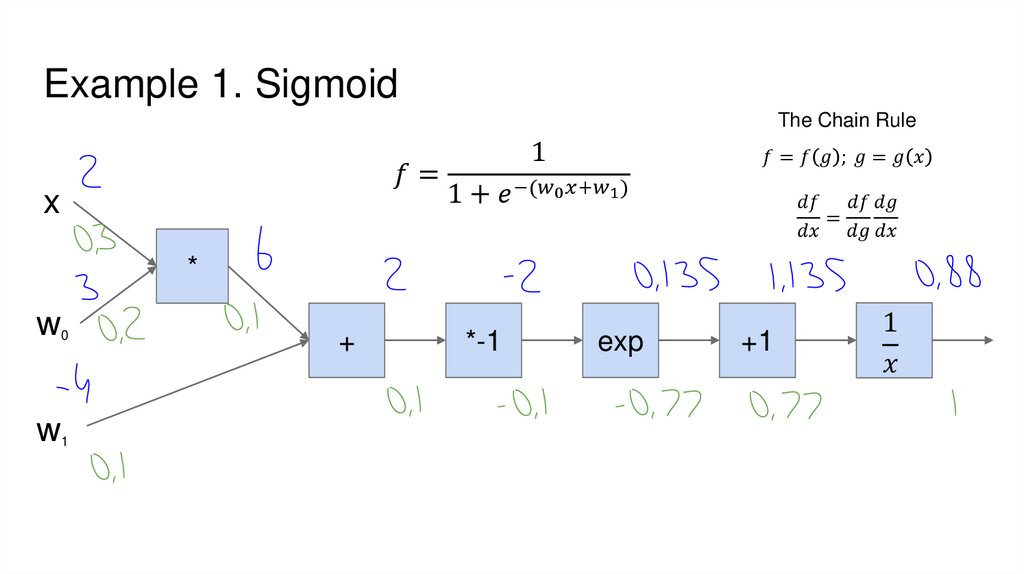 Example 1. Sigmoid