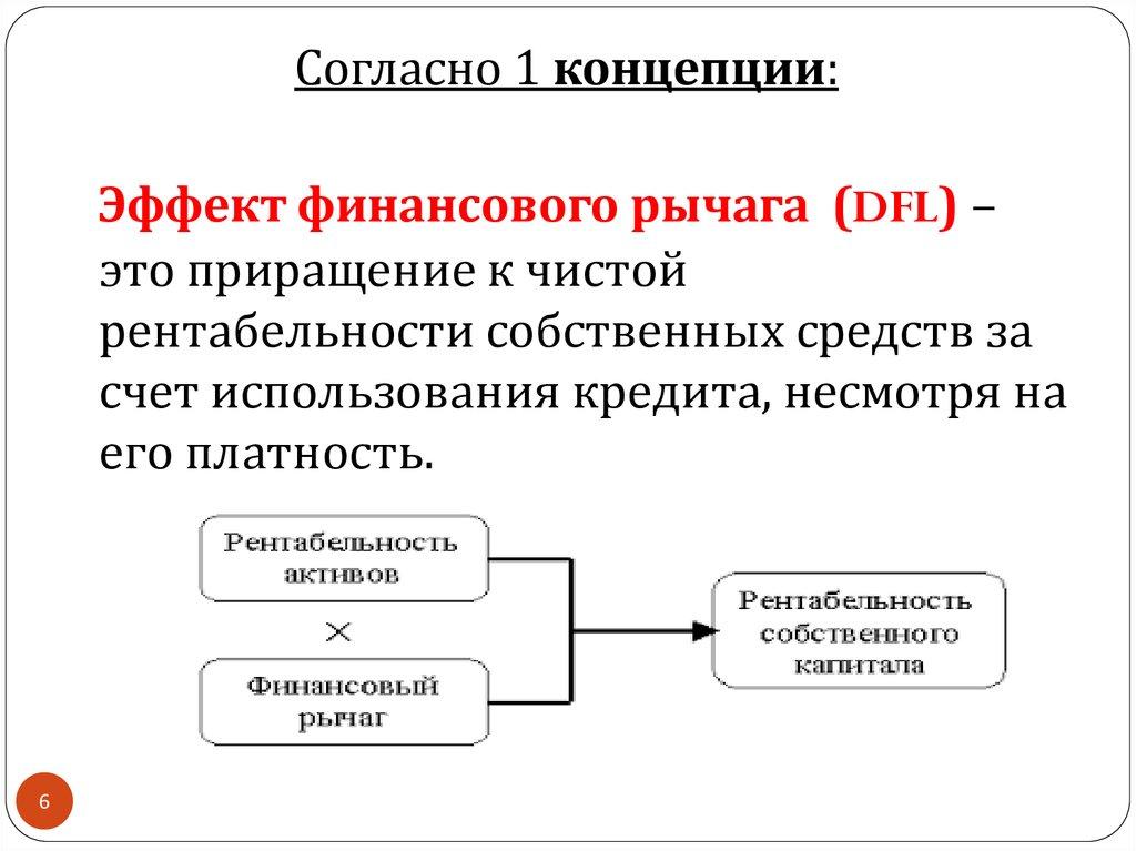 Эффект финансового рычага задачи с решением решение задач по экономическому анализу предприятия
