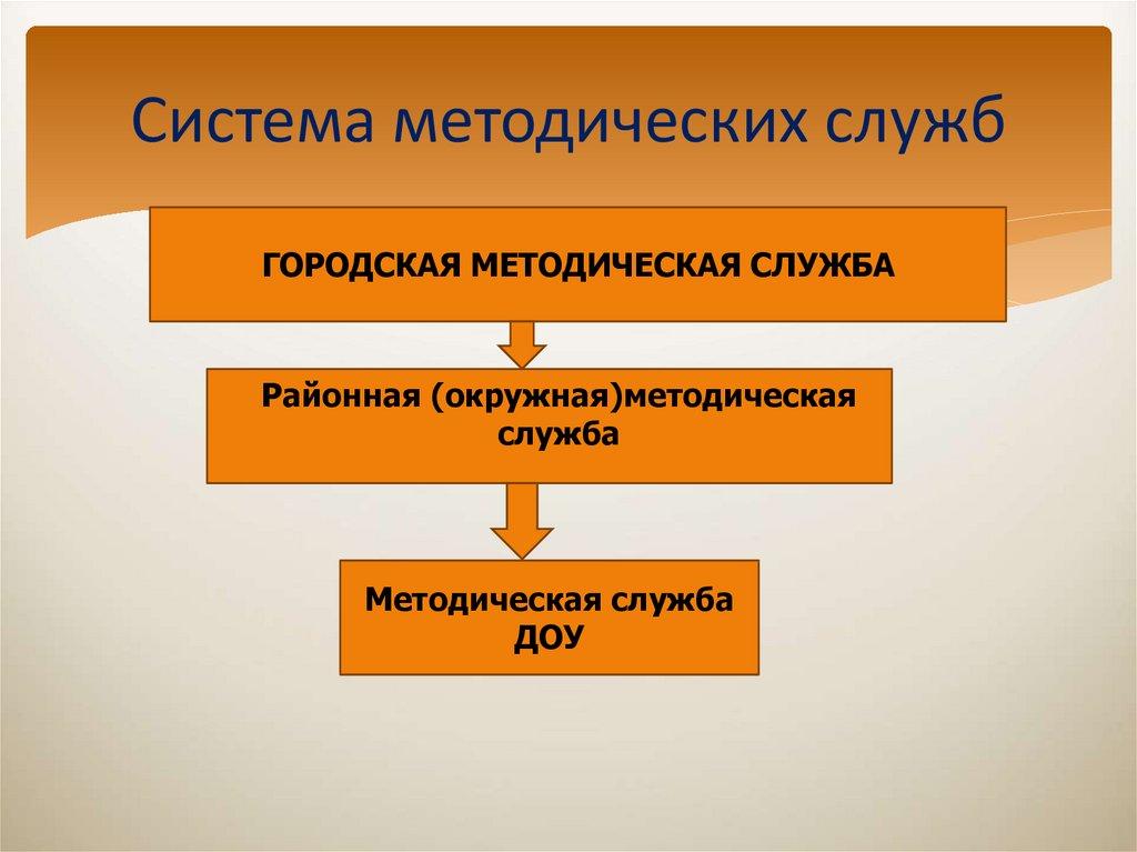 девушка модель система методической работы в доу