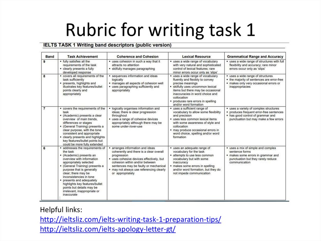 Rubric for writing task 1